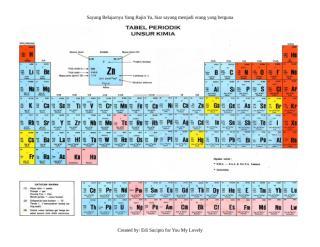 tabel sistem periodik unsur.doc