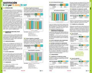 SustitucionR22A-R404A-R507.pdf